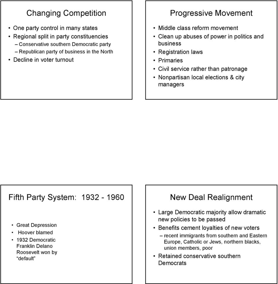 managers Fifth Party System: 1932-1960 Great Depression Hoover blamed 1932 Democratic Franklin Delano Roosevelt won by default New Deal Realignment Large Democratic majority allow dramatic new