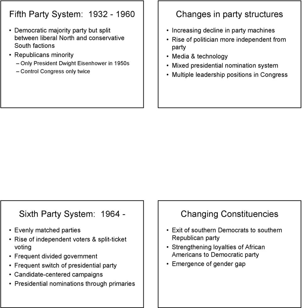 positions in Congress Sixth Party System: 1964 - Evenly matched parties Rise of independent voters & split-ticket voting Frequent divided government Frequent switch of presidential party