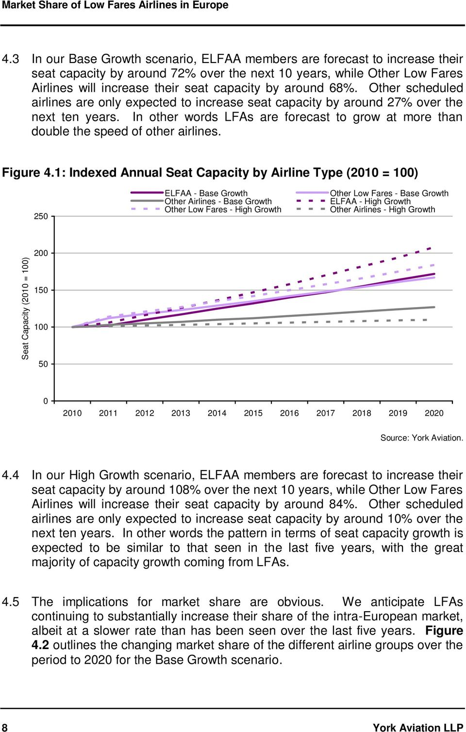 In other words LFAs are forecast to grow at more than double the speed of other airlines. Figure 4.