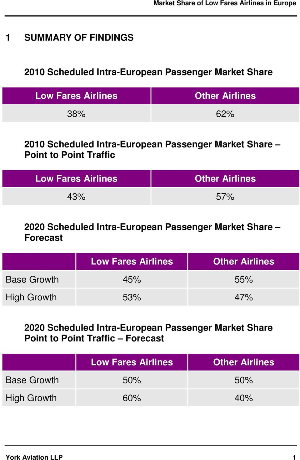 Passenger Market Share Forecast Low Fares Airlines Other Airlines Base Growth 45% 55% High Growth 53% 47% 2020 Scheduled Intra-European