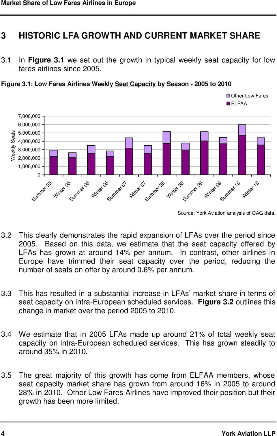 1: Low Fares Airlines Weekly Seat Capacity by Season - 2005 to 2010 Other Low Fares ELFAA 7,000,000 6,000,000 Weekly Seats 5,000,000 4,000,000 3,000,000 2,000,000 1,000,000 0 Summer 05 Winter 05