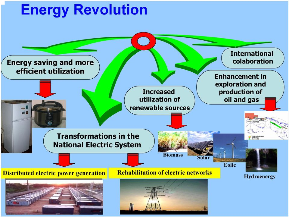 production of oil and gas Transformations in the National Electric System Distributed