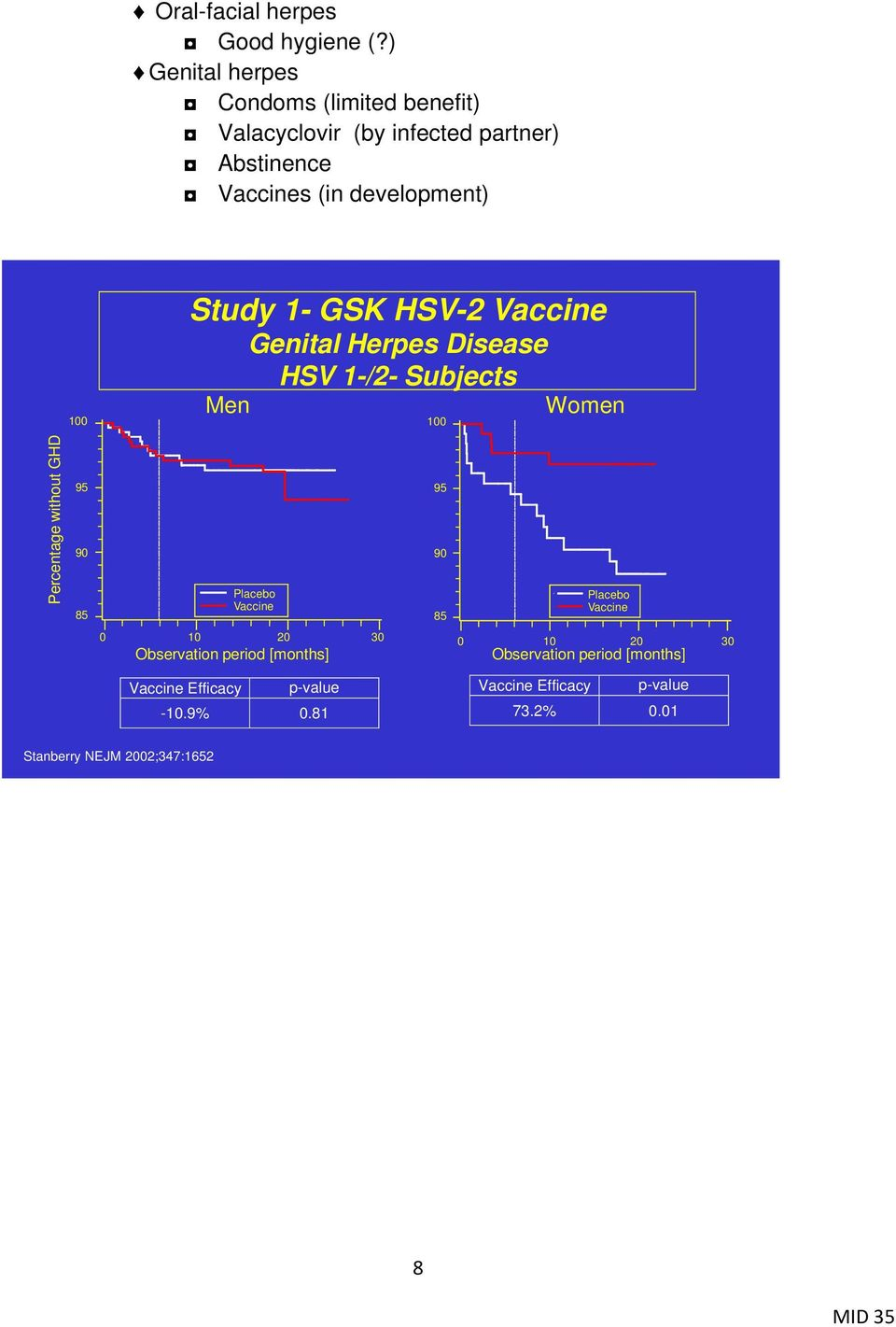 Study 1- GSK HSV-2 Vaccine Genital Herpes Disease HSV 1-/2- Subjects Men 100 Women Percentage without GHD 95 90 85 Placebo