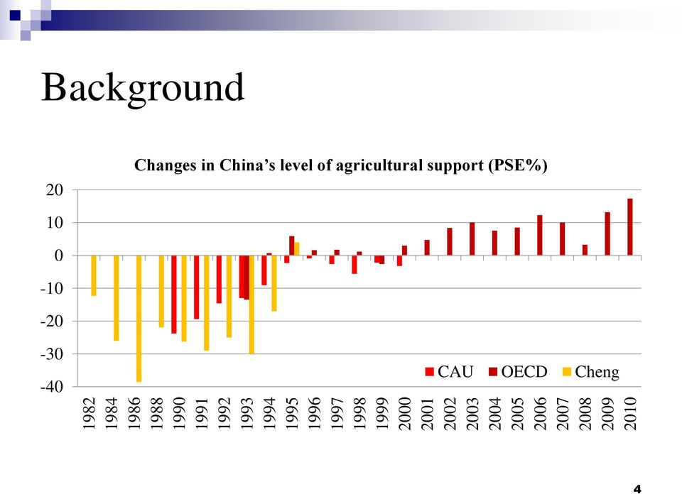 2008 2009 2010 Background 20 Changes in China s level of