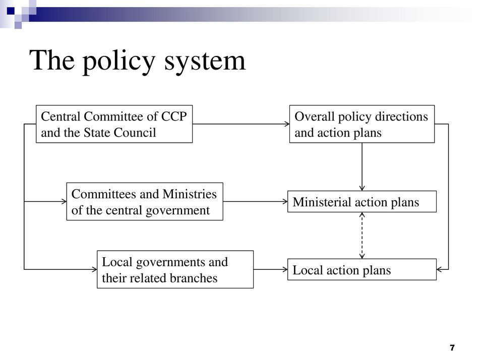 and Ministries of the central government Ministerial action