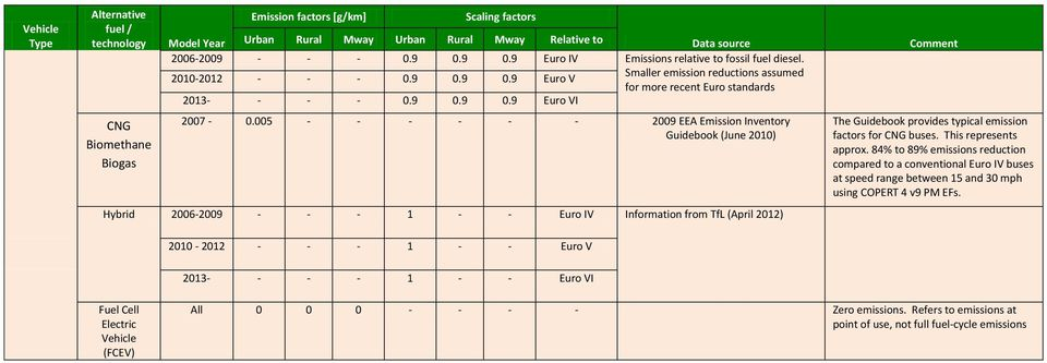 005 - - - - - - 2009 EEA Emission Inventory Guidebook (June 2010) Hybrid 2006-2009 - - - 1 - - Euro IV Information from TfL (April 2012) The Guidebook provides typical emission factors for CNG buses.