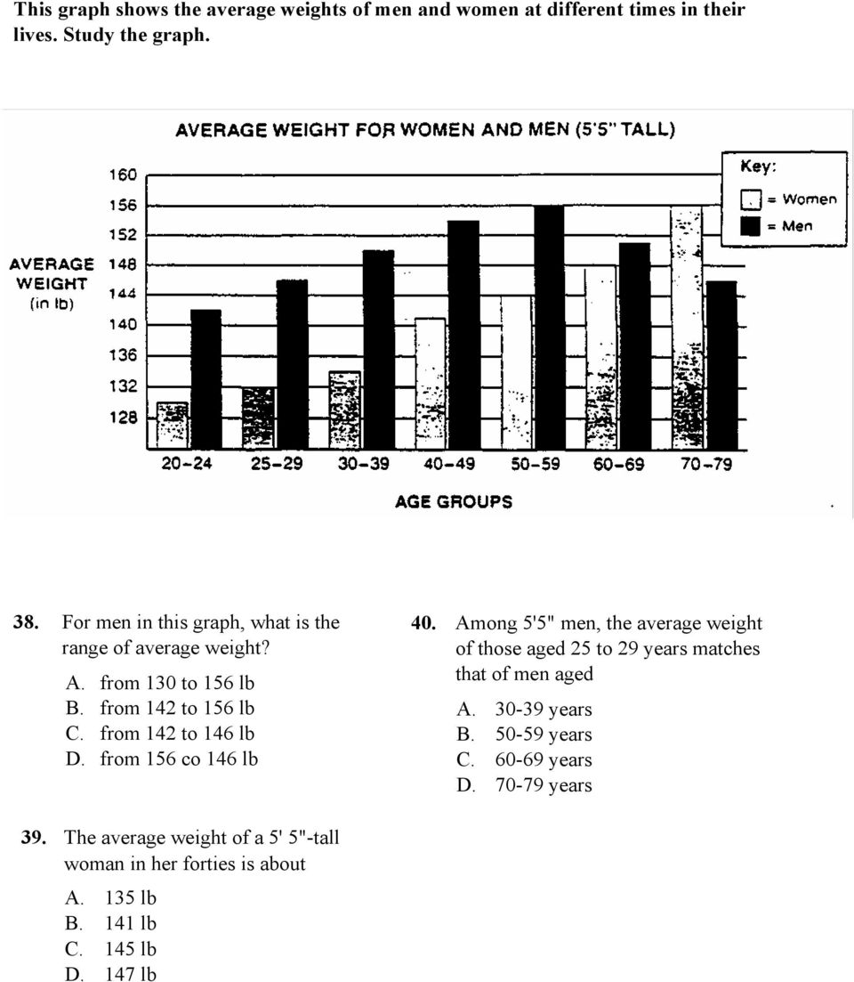 "from 156 co 146 lb 40. Among 5'5"" men, the average weight of those aged 25 to 29 years matches that of men aged A. 30-39 years B."