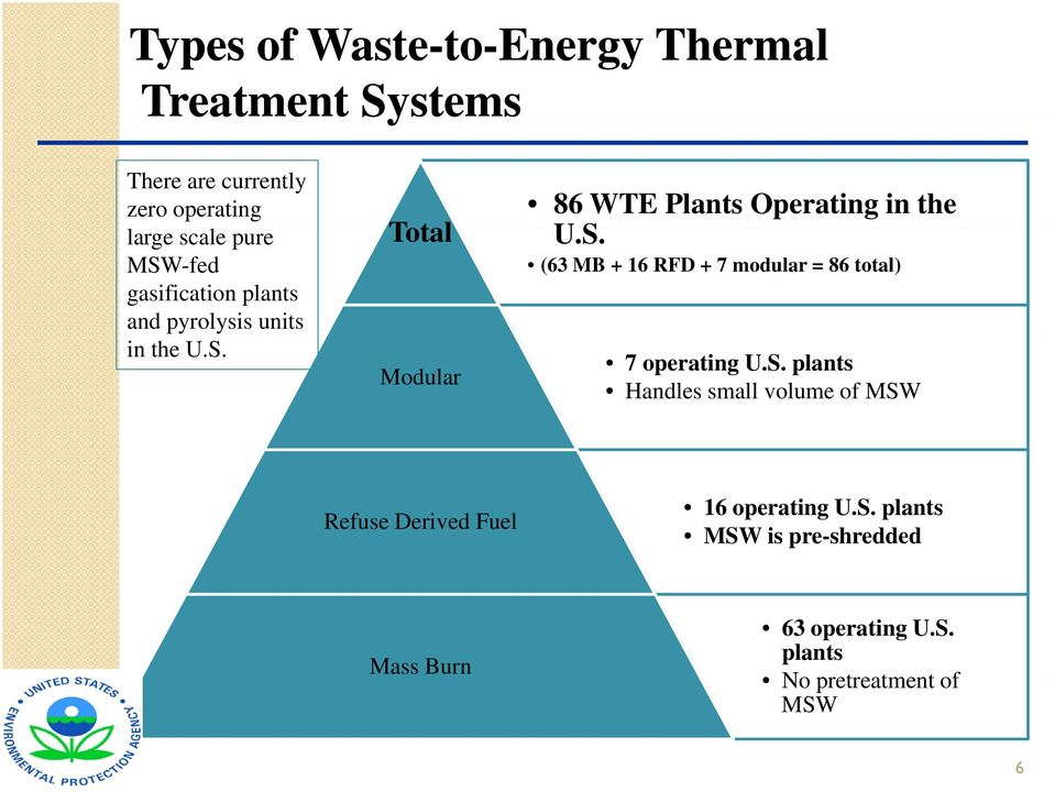 S. (63 MB + 16 RFD + 7 modular = 86 total) 7 operating U.S. plants Handles small volume of MSW Refuse Derived Fuel 16 operating U.