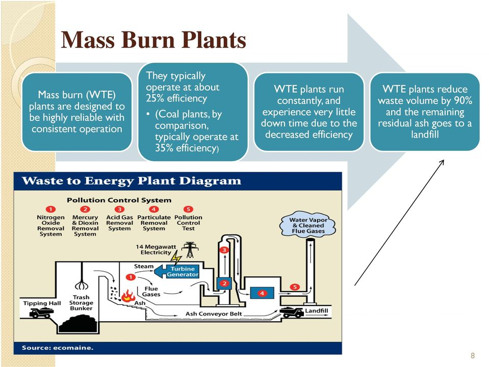 operate at 35% efficiency) WTE plants run constantly, and experience very little down time due to