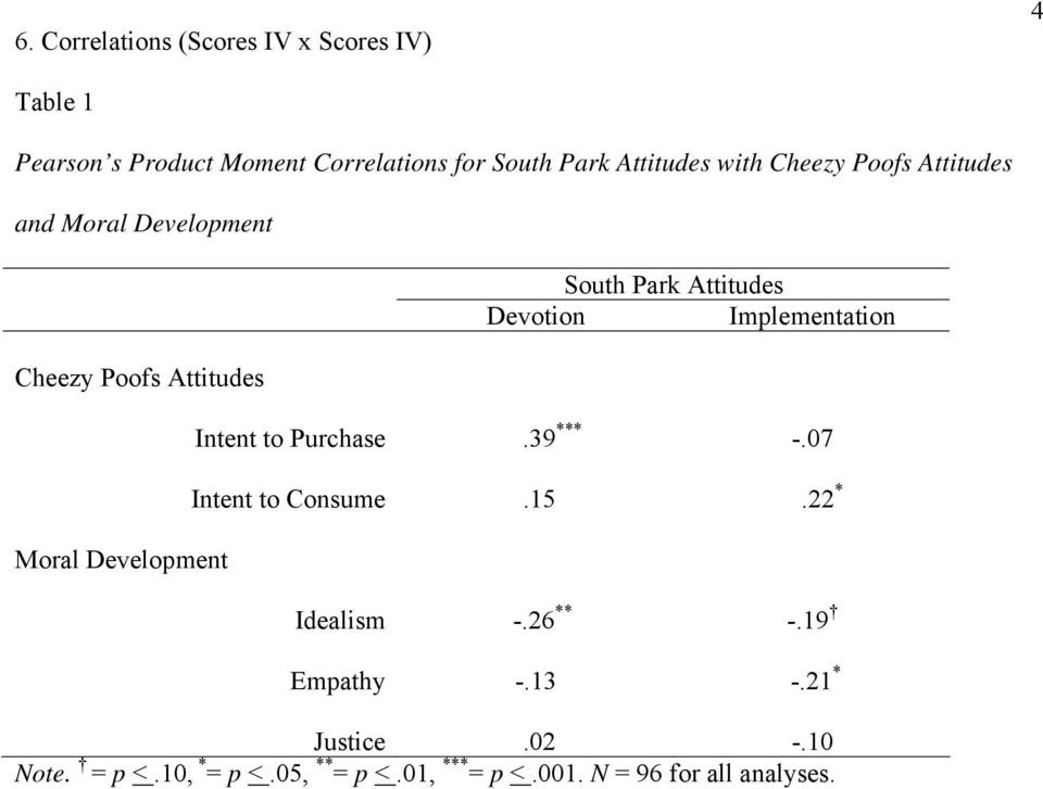 Park Attitudes Devotion Implementation Intent to Purchase.39 *** -.07 Intent to Consume.15.22 * Idealism -.