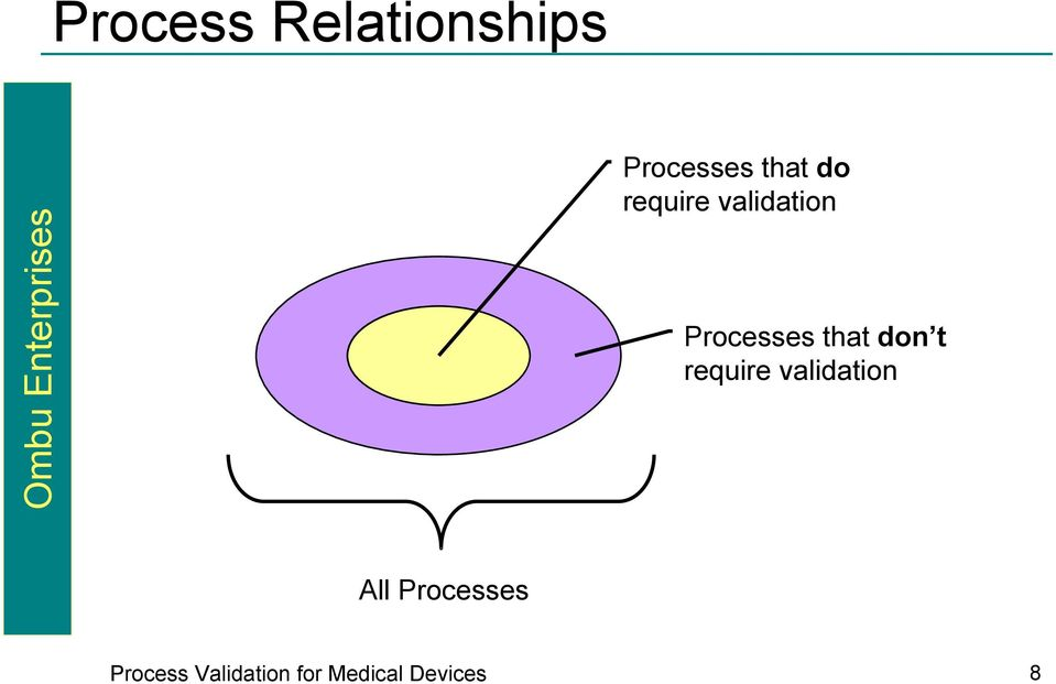 don t require validation All Processes