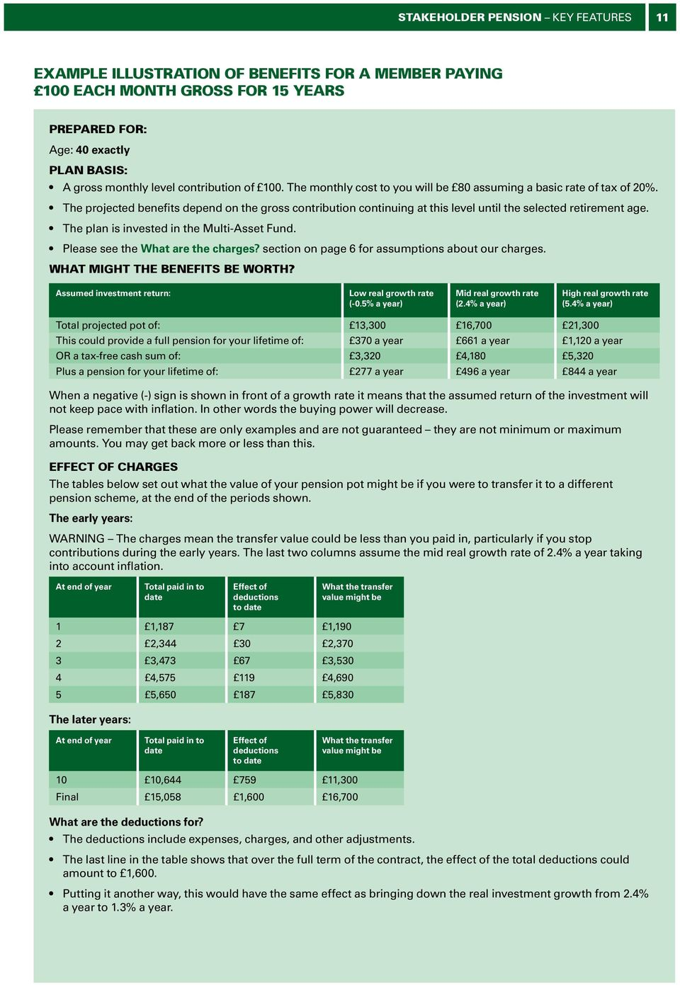 The plan is invested in the Multi-Asset Fund. Please see the What are the charges? section on page 6 for assumptions about our charges. WHAT MIGHT THE BENEFITS BE WORTH?