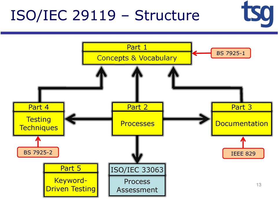 Part 3 Documentation BS 7925-2 IEEE 829 Part 5