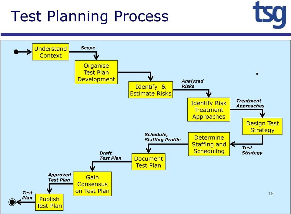 Risk Treatment Approaches Determine Staffing and Scheduling Treatment Approaches Design Test