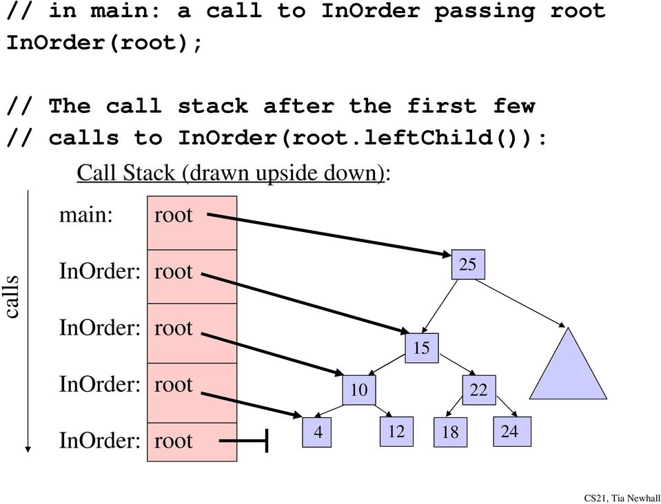 leftChild()): Call Stack (drawn upside down): main: