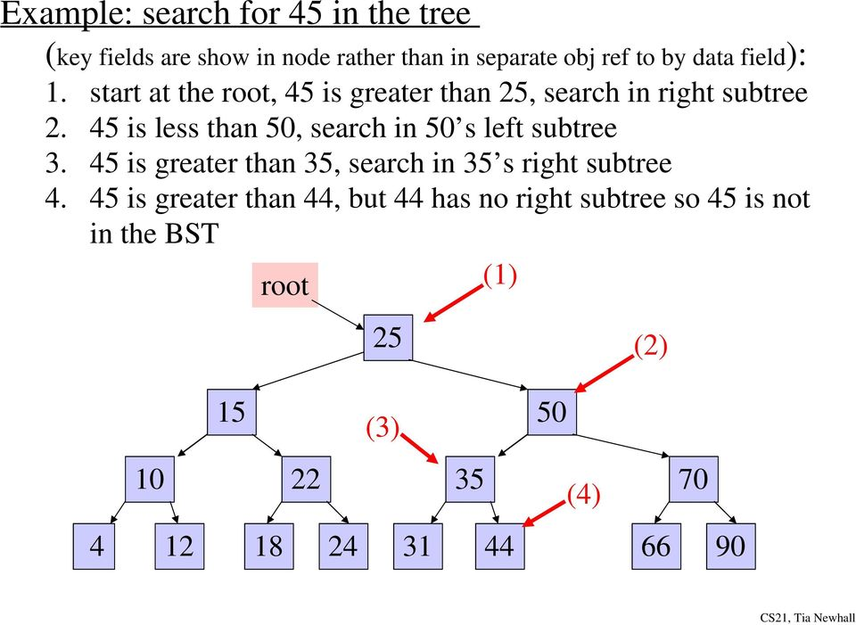 45 is less than 50, search in 50 s left subtree 3. 45 is greater than 35, search in 35 s right subtree 4.