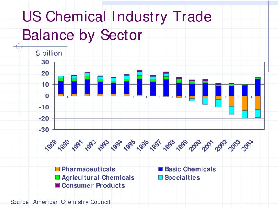 Products Source: American Chemistry Council 1991 1992 1993 1994 1995