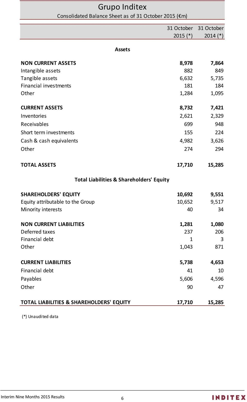 TOTAL ASSETS 17,710 15,285 Total Liabilities & Shareholders' Equity SHAREHOLDERS' EQUITY 10,692 9,551 Equity attributable to the Group 10,652 9,517 Minority interests 40 34 NON CURRENT LIABILITIES