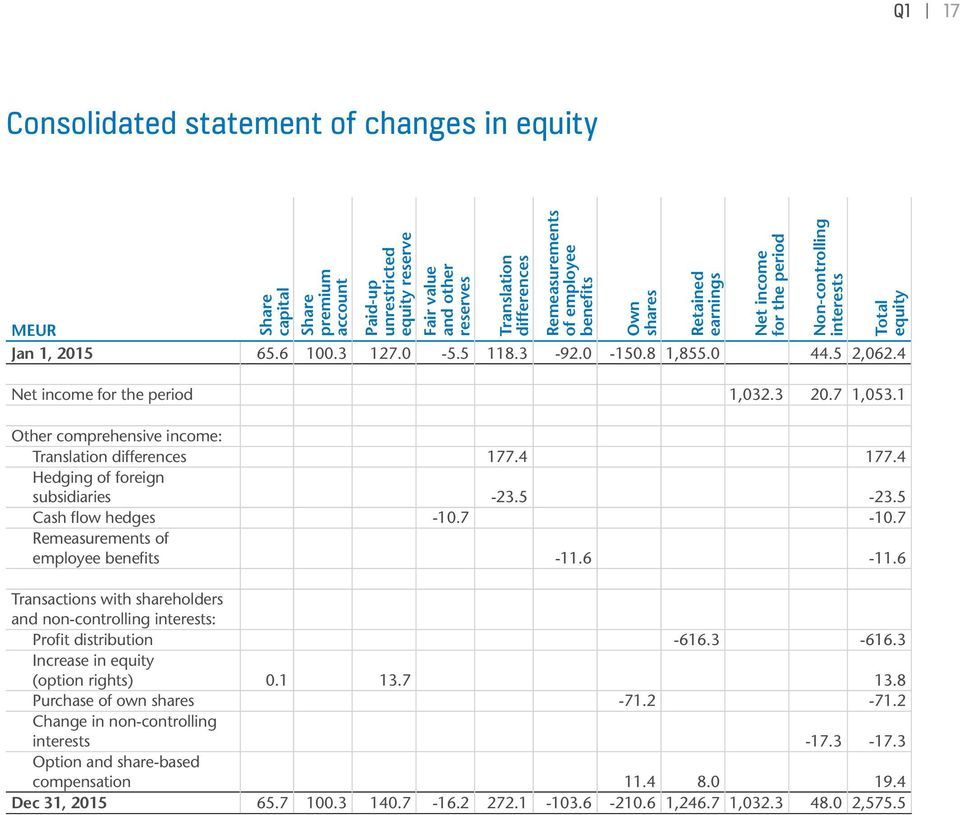 1 Own shares Retained earnings Net income for the period Non-controlling interests Total equity Other comprehensive income: Translation differences 177.4 177.4 Hedging of foreign subsidiaries -23.