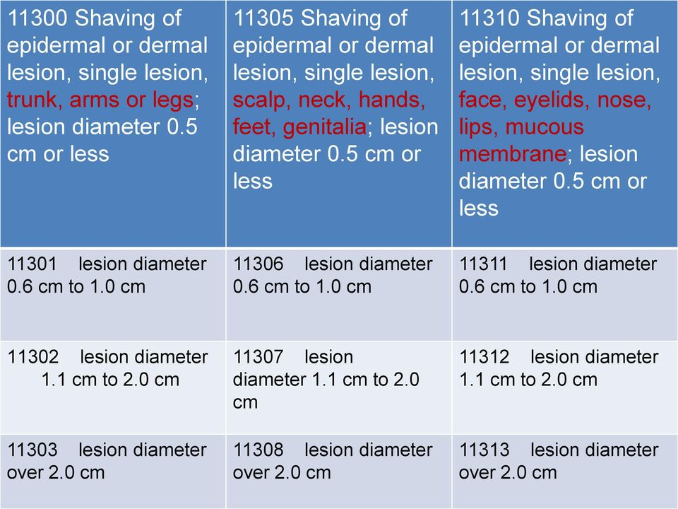 5 cm or less 11310 Shaving of epidermal or dermal lesion, single lesion, face, eyelids, nose, lips, mucous membrane; lesion diameter 0.5 cm or less 11301 lesion diameter 0.