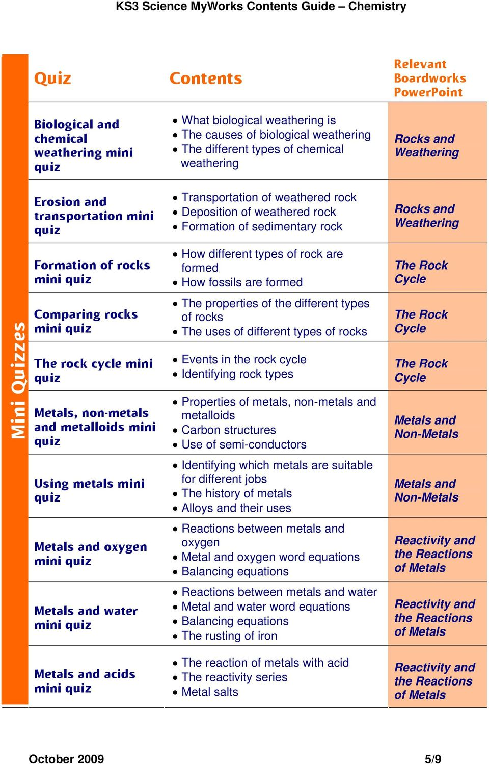 types of chemical weathering Transportation of weathered rock Deposition of weathered rock Formation of sedimentary rock How different types of rock are formed How fossils are formed The properties