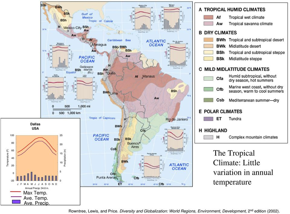 20 15 10 5 0 Precipitation (in) The Tropical Climate: Little variation in annual