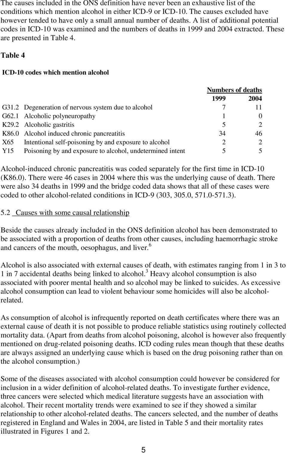 These are presented in Table 4. Table 4 ICD-10 codes which mention alcohol Numbers of deaths 1999 2004 G31.2 Degeneration of nervous system due to alcohol 7 11 G62.1 Alcoholic polyneuropathy 1 0 K29.