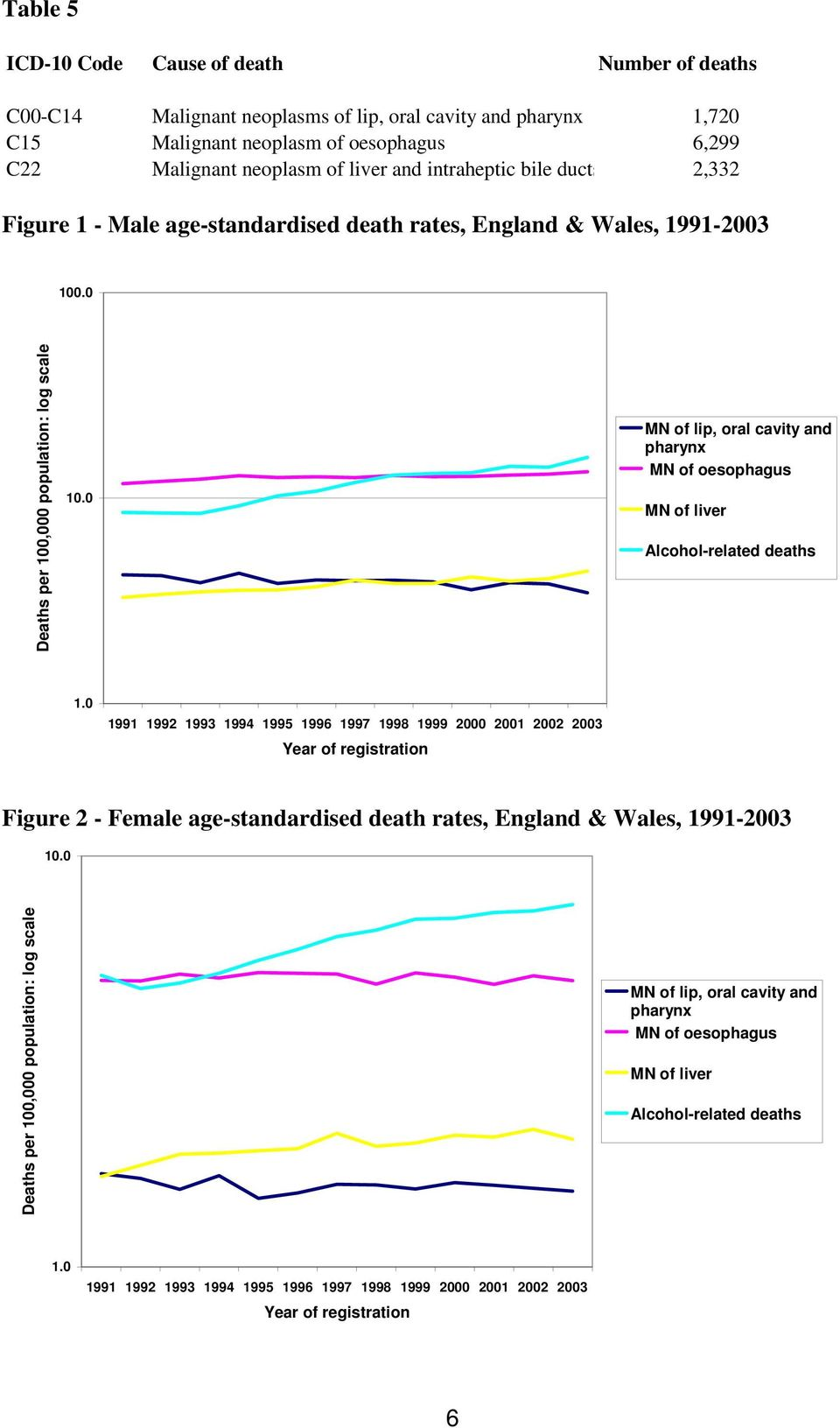 0 MN of lip, oral cavity and pharynx MN of oesophagus MN of liver Alcohol-related deaths 1.