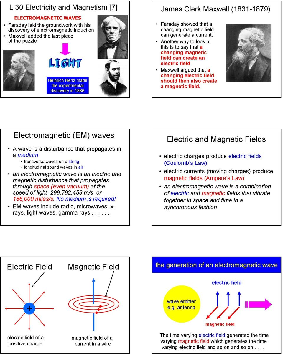 Another way to look at this is to say that a changing magnetic field can create an electric field Maxwell argued that a changing electric field should then also create a magnetic field.