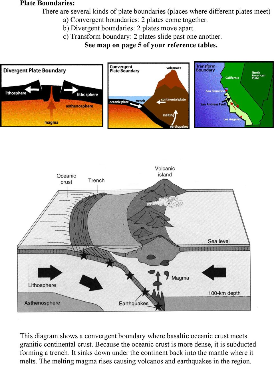 This diagram shows a convergent boundary where basaltic oceanic crust meets granitic continental crust.