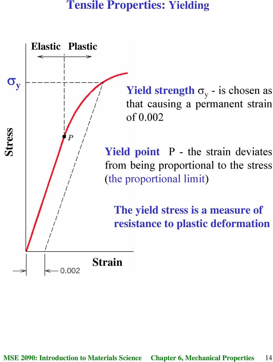 002 Stress Yield point P - the strain deviates from being proportional to