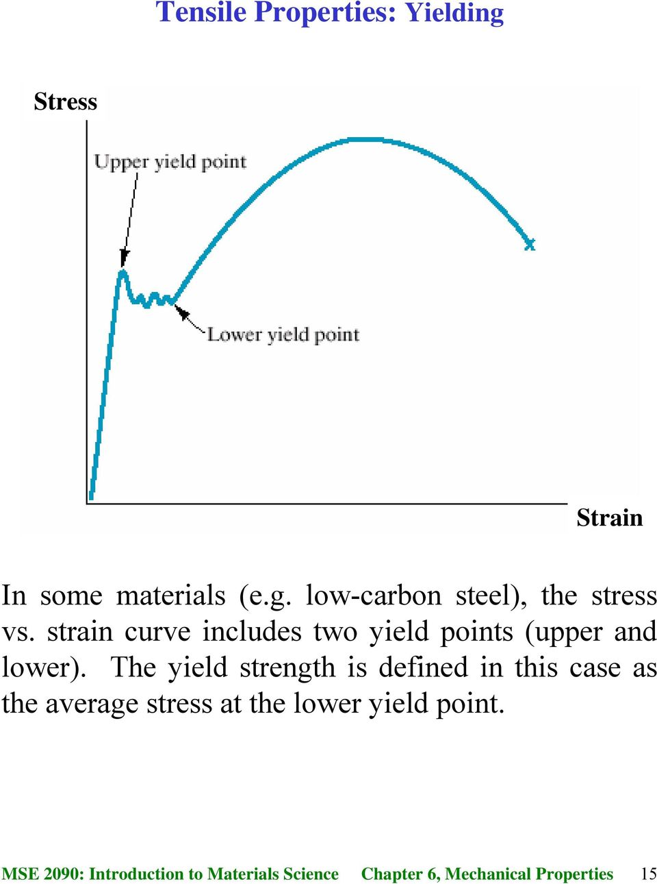strain curve includes two yield points (upper and lower).