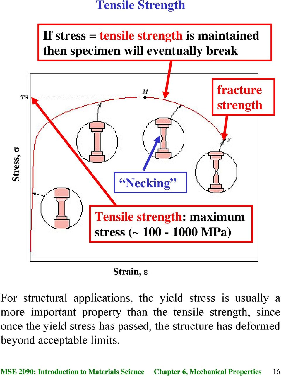structural applications, the yield stress is usually a more important property than the tensile