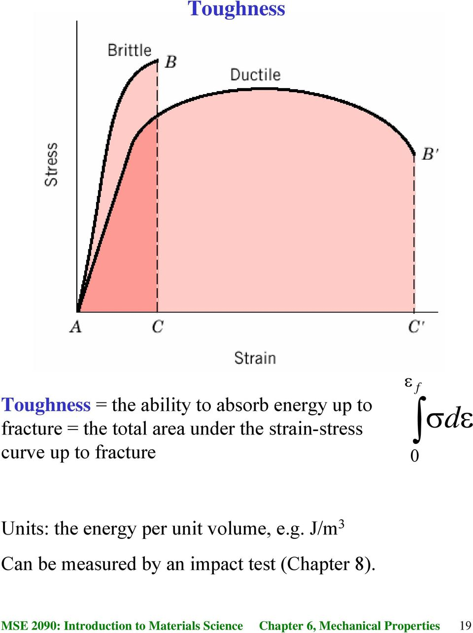 to fracture ε f 0 σdε Units: the energy per unit volume, e.