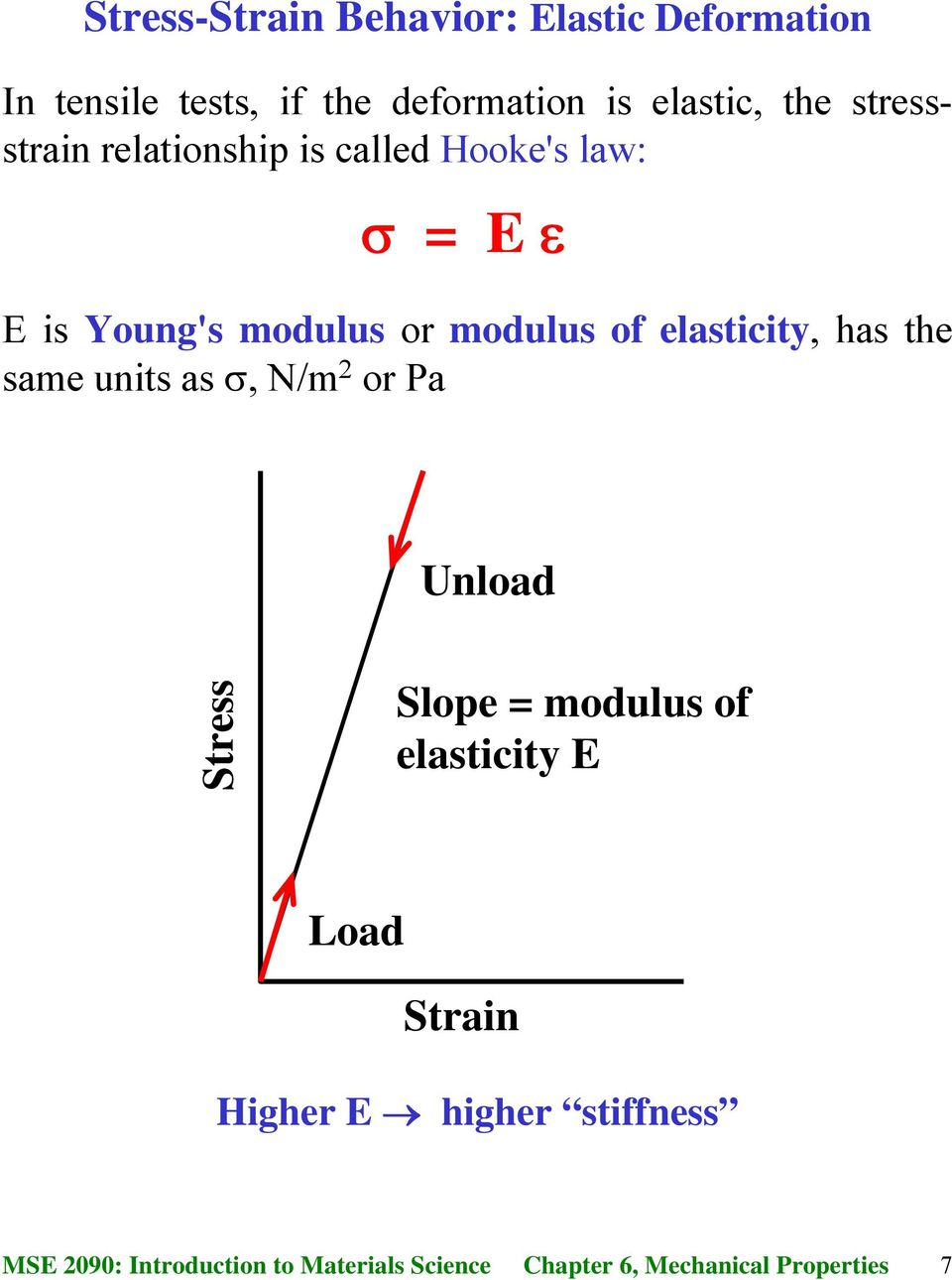 Young's modulus or modulus of elasticity, has the same units as σ,n/m 2 or Pa