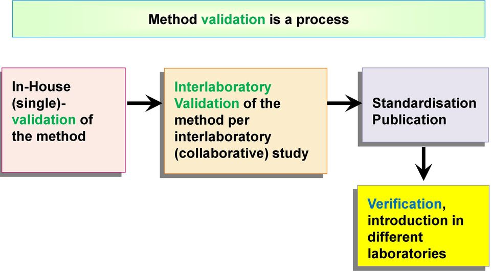 method per interlaboratory (collaborative) study