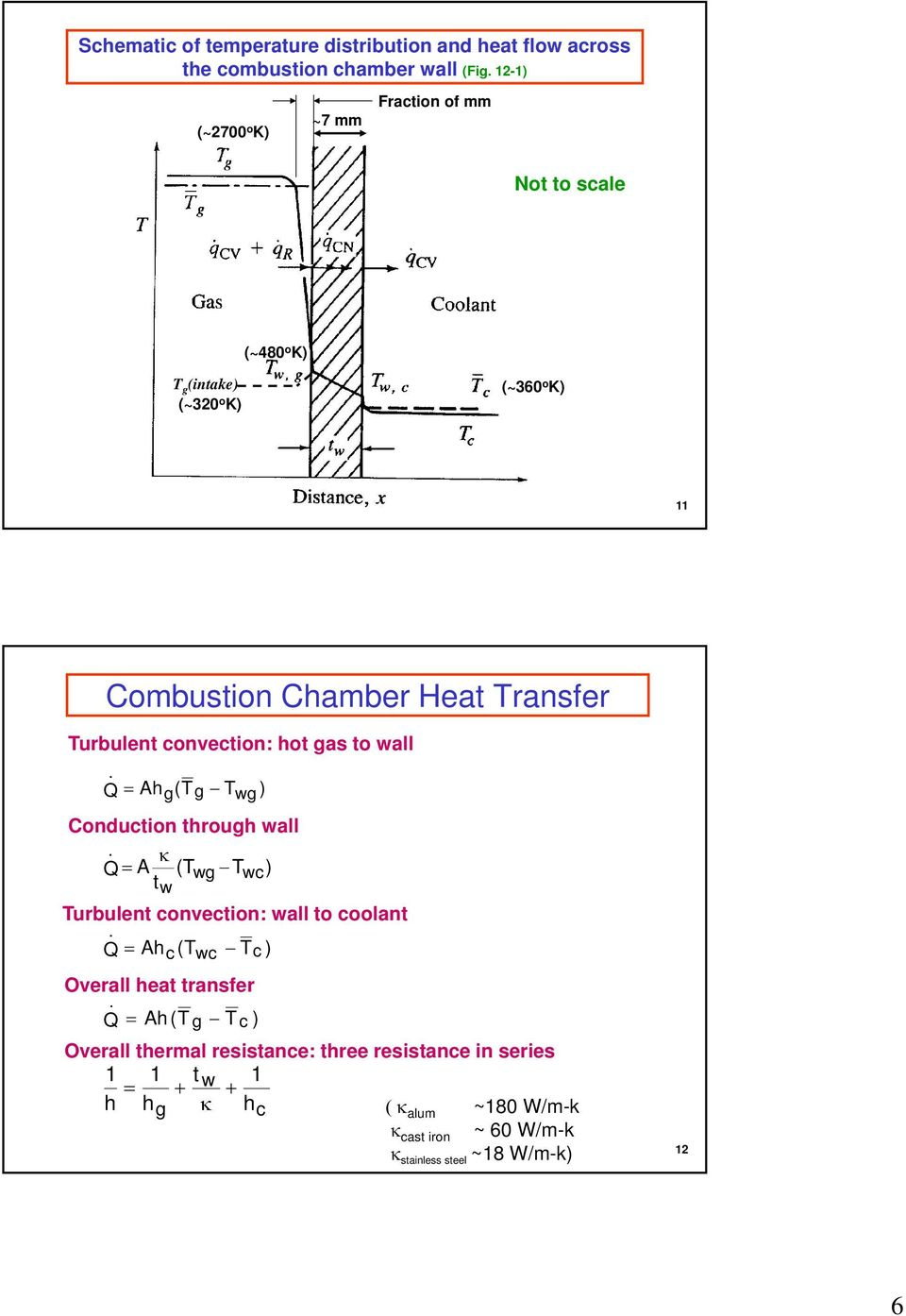Turbulent convection: hot gas to wall. Q Ahg(Tg Twg ) Conduction through wall. Q A (Twg Twc) tw Turbulent convection: wall to coolant.