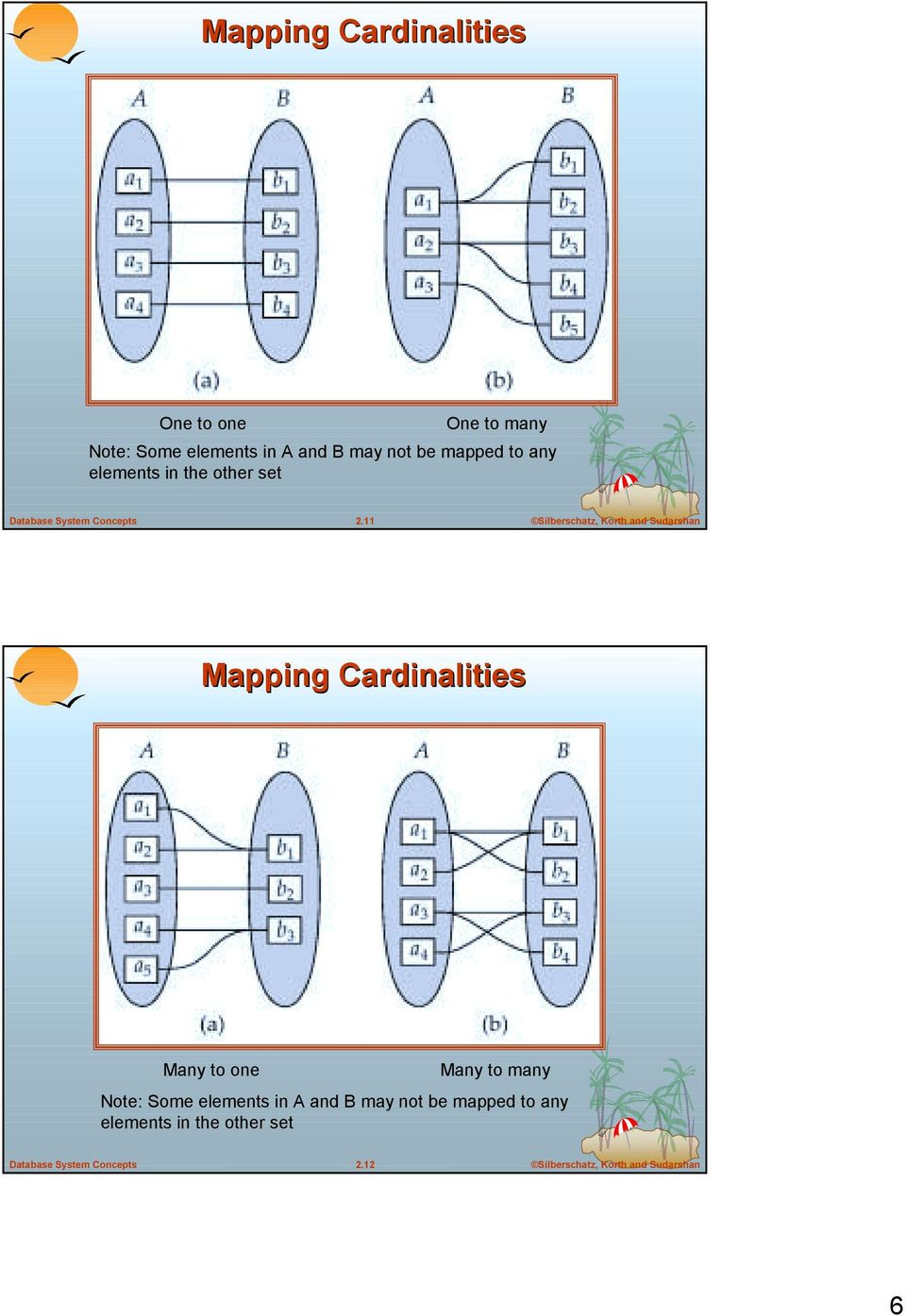 11 Mapping Cardinalities Many to one Many to many Note: Some