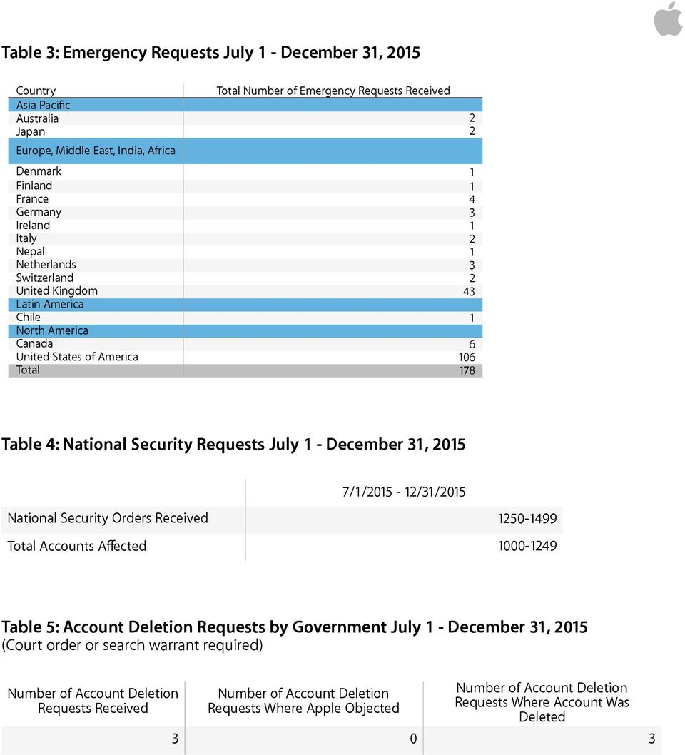 Total 178 Table 4: National Security July 1 - December 31, 2015 7/1/2015-12/31/2015 National Security Orders Received 1250-1499 Total s Affected 1000-1249 Table 5: