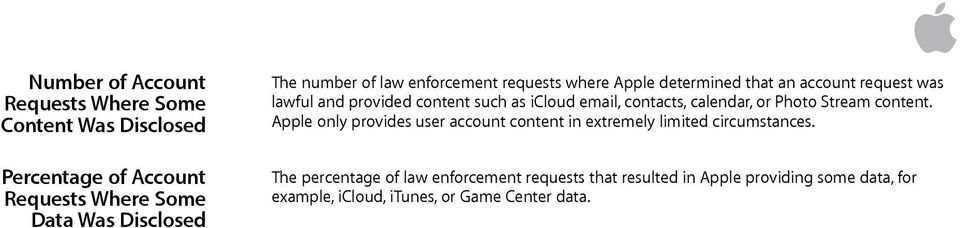 Apple only provides user account content in extremely limited circumstances.