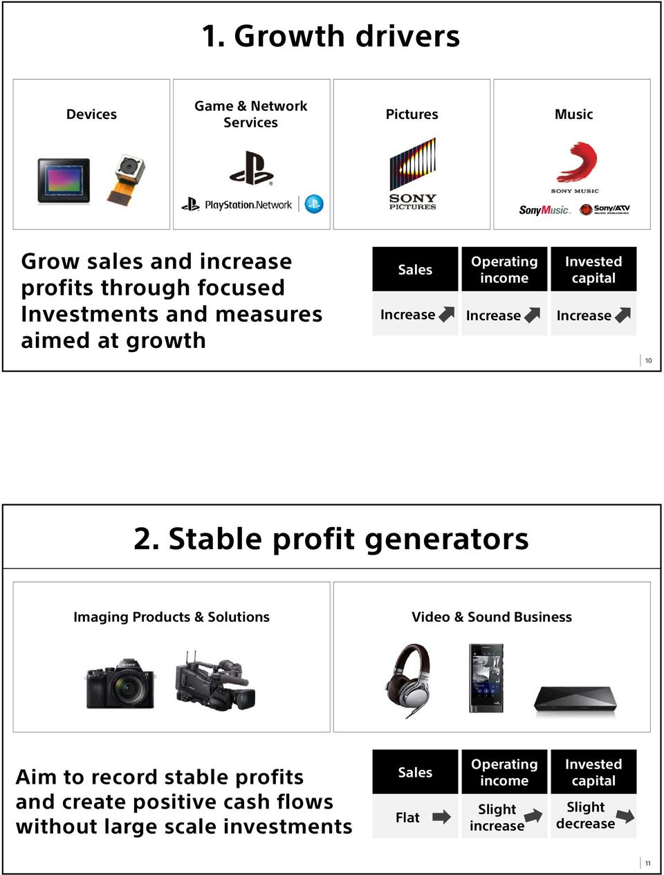 Stable profit generators Imaging Products & Solutions Video & Sound Business Aim to record stable profits and
