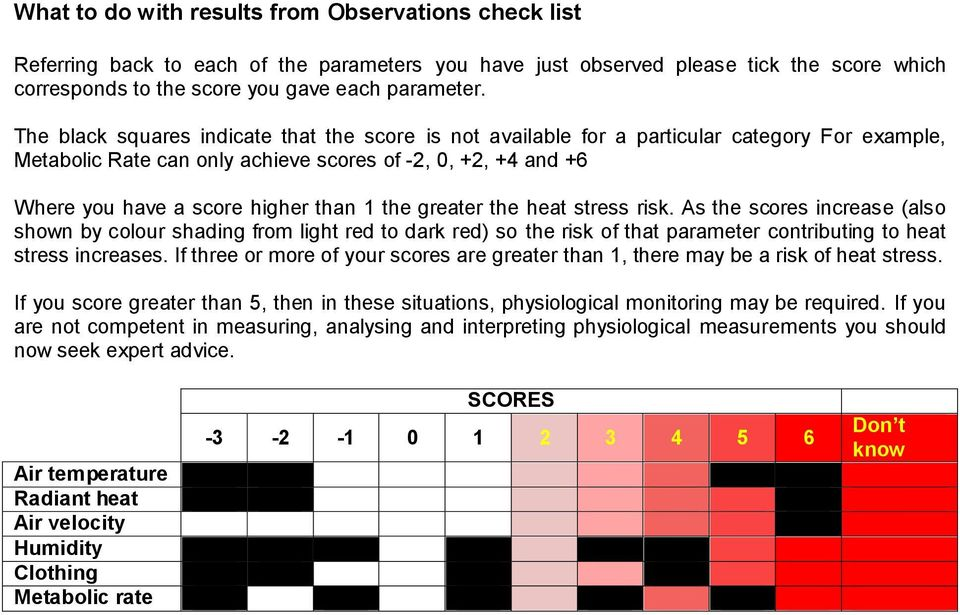 the greater the heat stress risk. As the scores increase (also shown by colour shading from light red to dark red) so the risk of that parameter contributing to heat stress increases.
