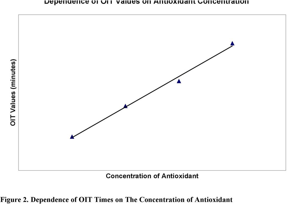 Concentration of Antioxidant Figure 2.