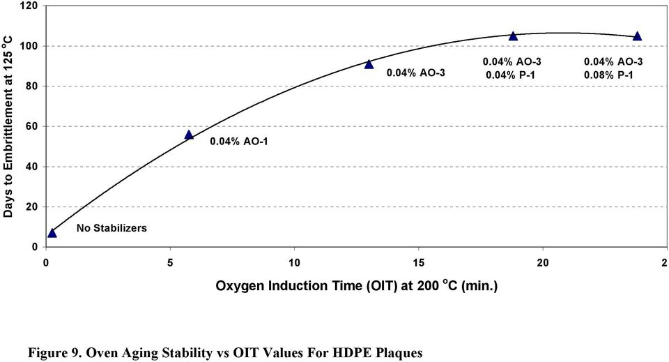 04% AO-3 0 5 10 15 20 25 Oxygen Induction Time (OIT) at 200 o C