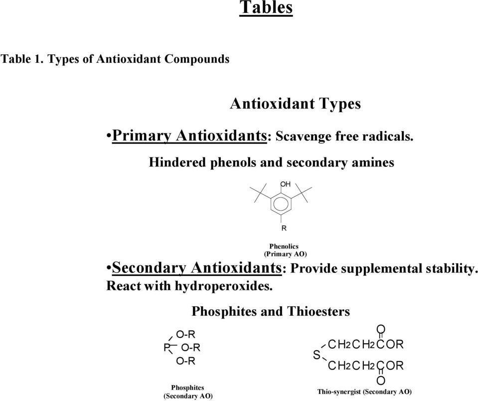Hindered phenols and secondary amines OH Secondary Antioxidants: Provide supplemental stability.