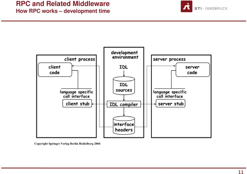 Middleware How