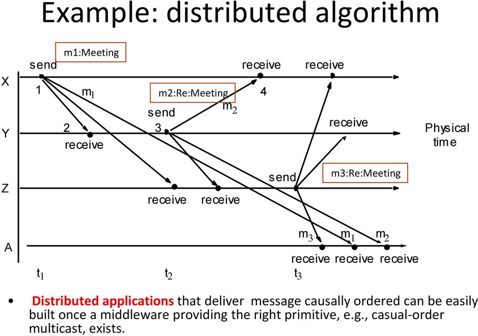 receive receive receive t 1 t 2 t 3 Distributed applications that deliver message causally