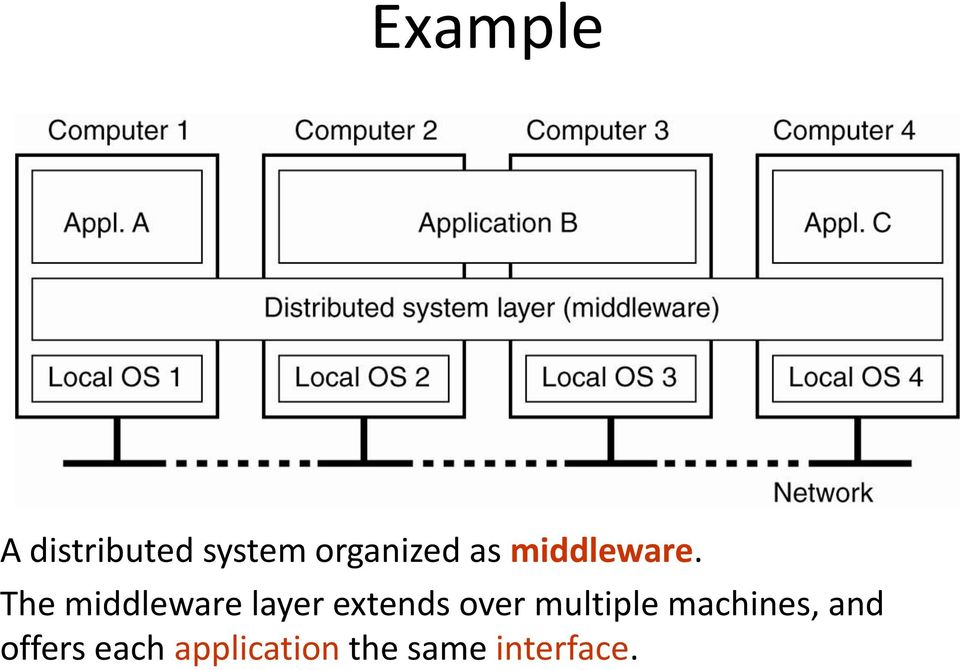 The middleware layer extends over