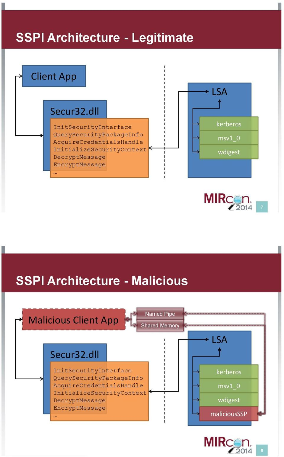 EncryptMessage LSA kerberos msv1_0 wdigest 7 SSPI Architecture - Malicious Malicious Client App Secur32.