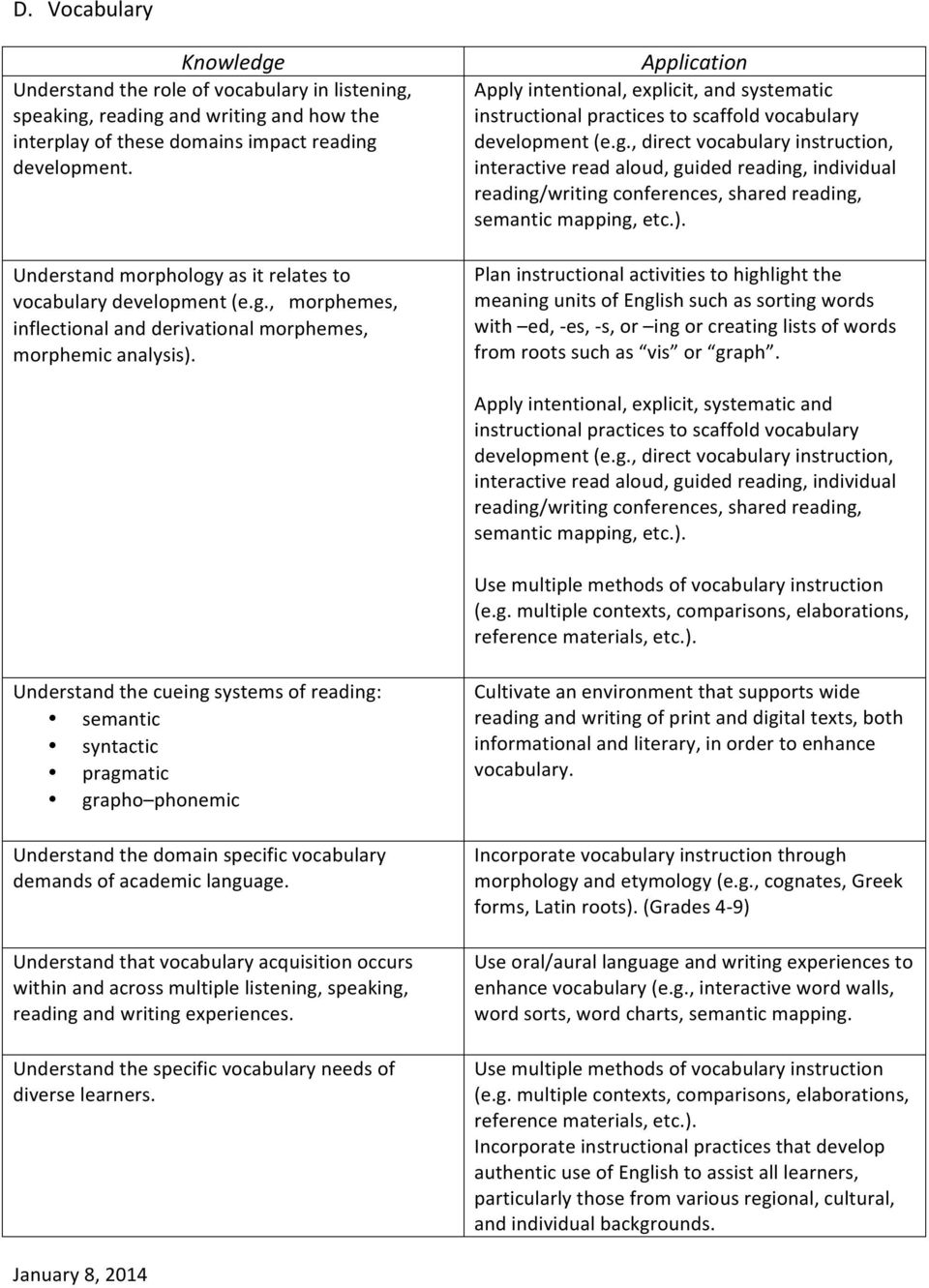Apply intentional, explicit, and systematic instructional practices to scaffold vocabulary development (e.g.
